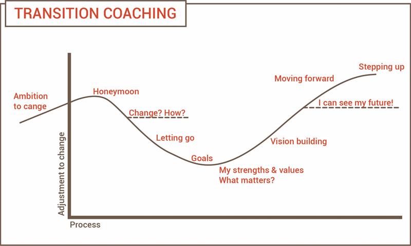 Coaching transition
