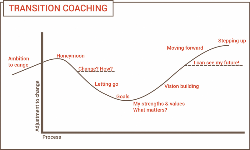 Coaching transition